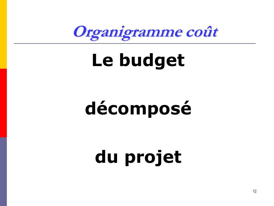 Organigramme coût Le budget décomposé du projet