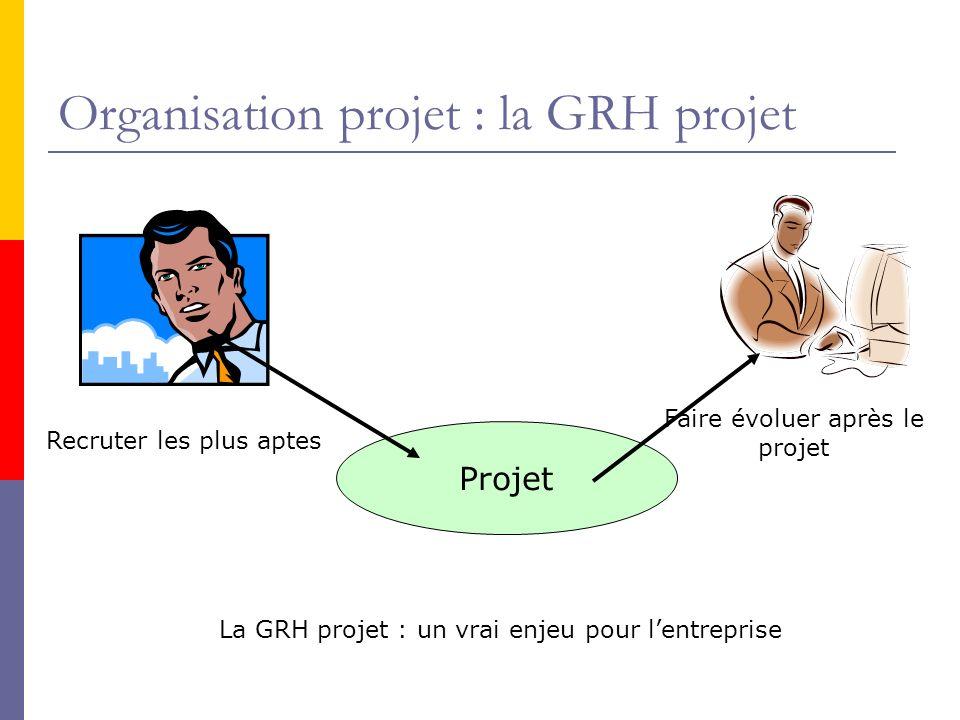 Organisation projet : la GRH projet