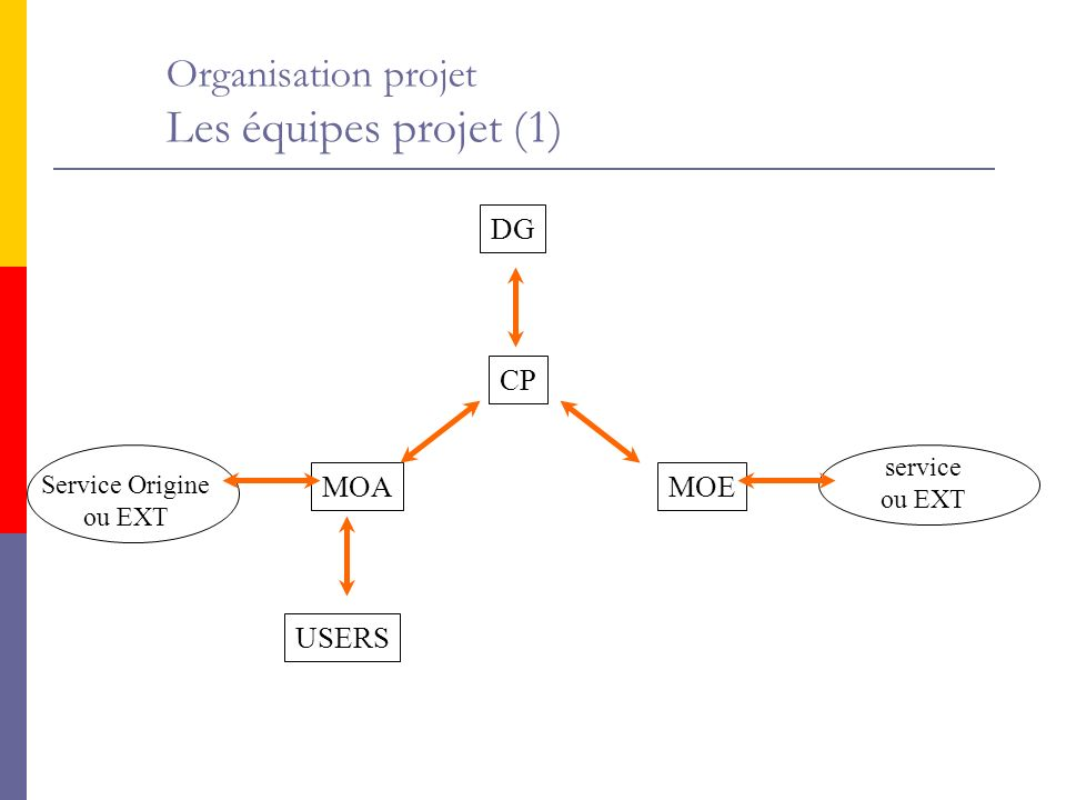 Organisation projet Les équipes projet (1)