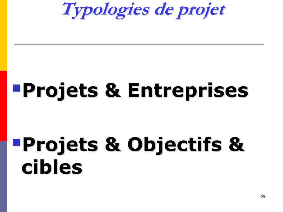 Typologies de projet Projets & Entreprises Projets & Objectifs & cibles