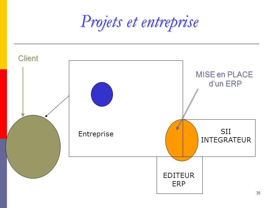 Projets et entreprise Client MISE en PLACE d'un ERP SII Entreprise