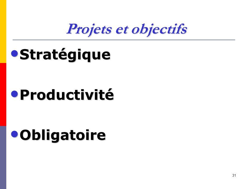 Projets et objectifs Stratégique Productivité Obligatoire