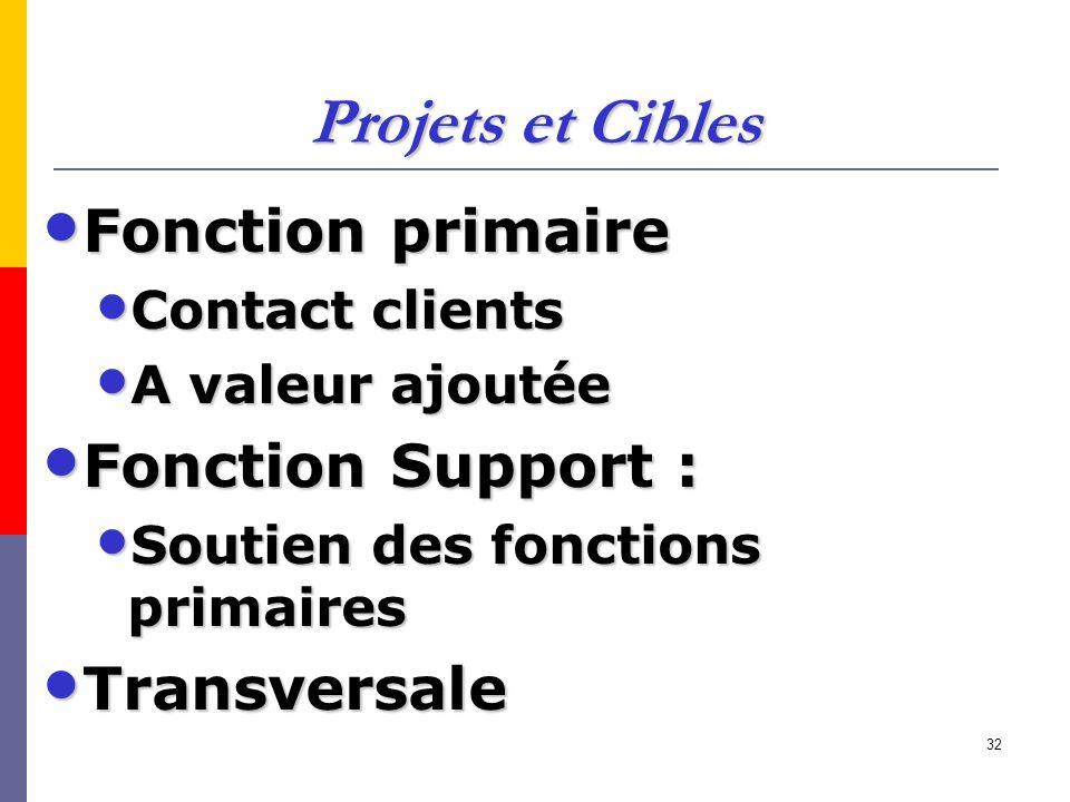 Projets et Cibles Fonction primaire Fonction Support : Transversale