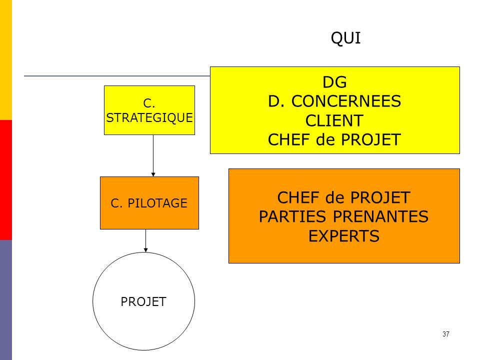 QUI DG D. CONCERNEES CLIENT CHEF de PROJET CHEF de PROJET