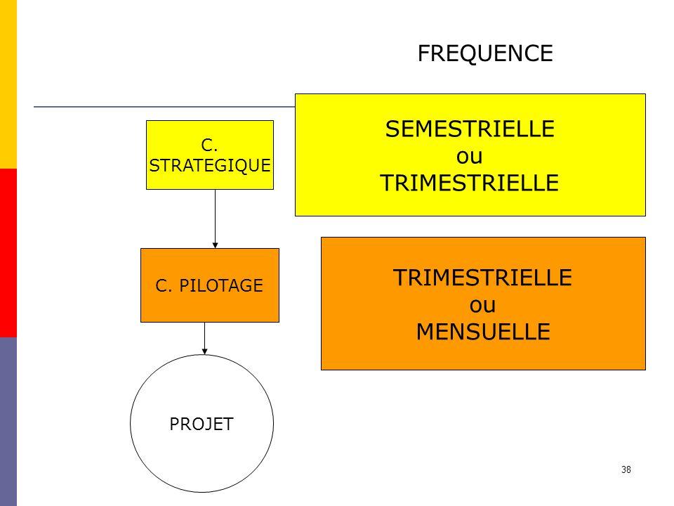 FREQUENCE SEMESTRIELLE ou TRIMESTRIELLE TRIMESTRIELLE ou MENSUELLE C.