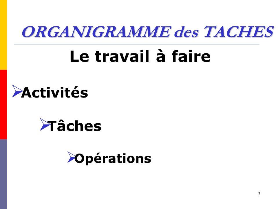 ORGANIGRAMME des TACHES