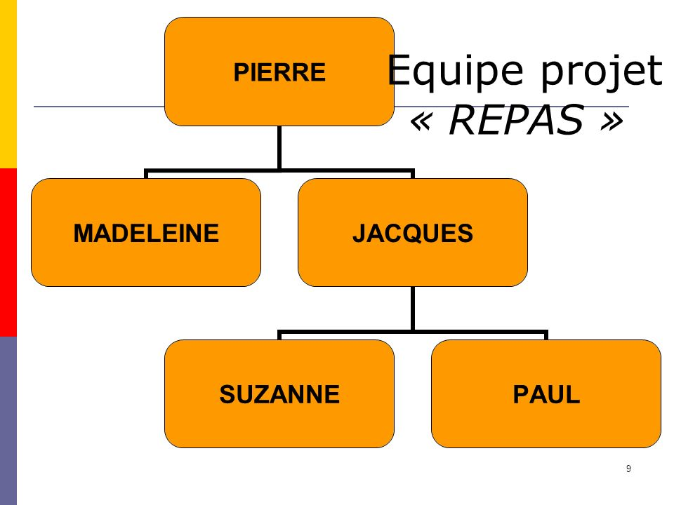 Equipe projet « REPAS »