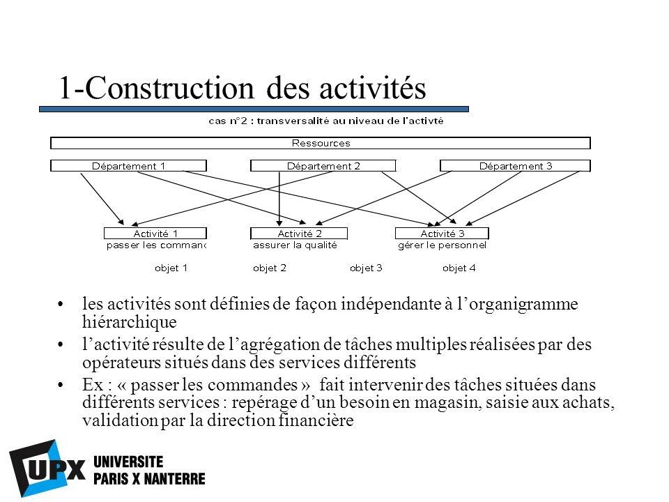 1-Construction des activités