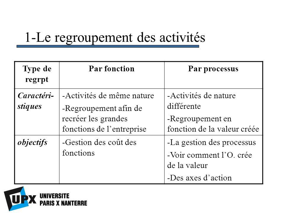 1-Le regroupement des activités