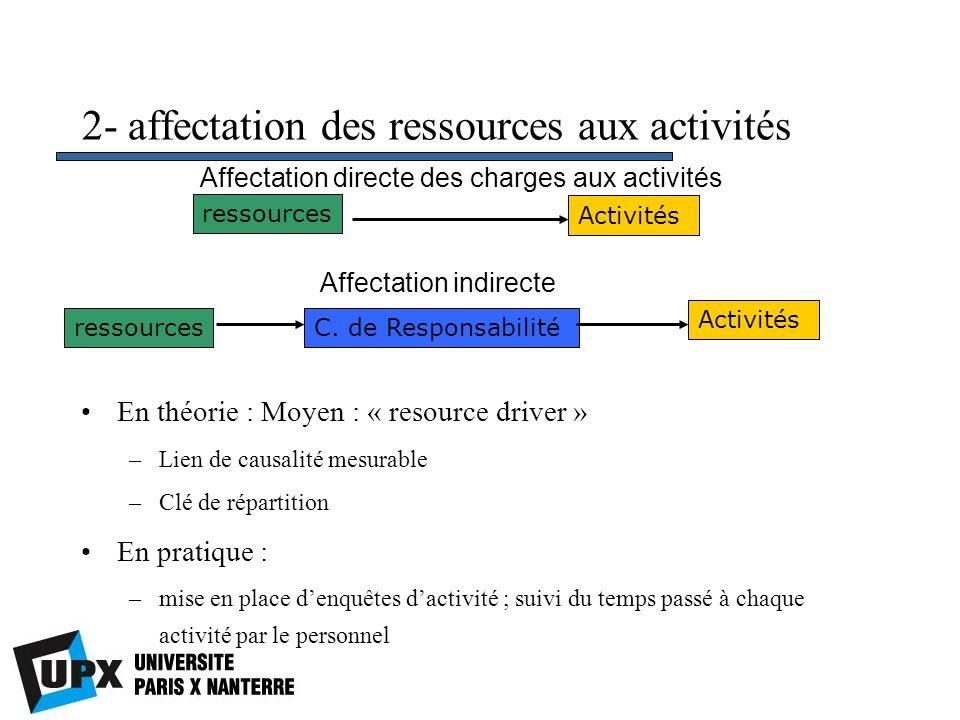 2- affectation des ressources aux activités