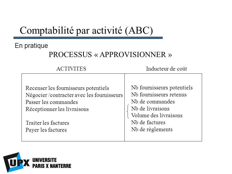 Comptabilité par activité (ABC)