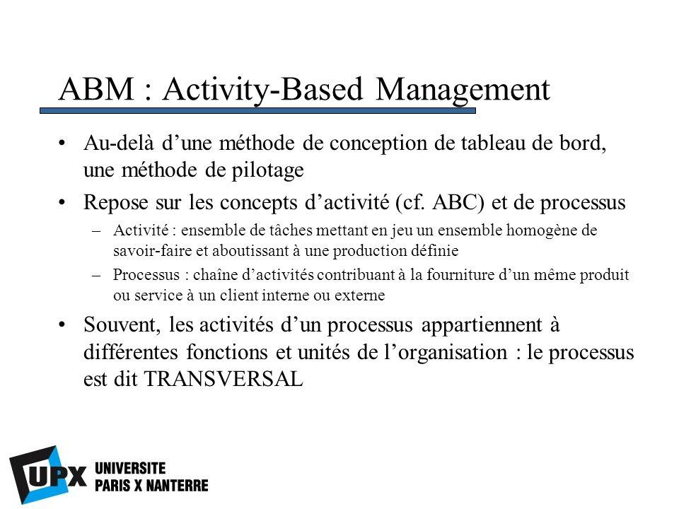 ABM : Activity-Based Management
