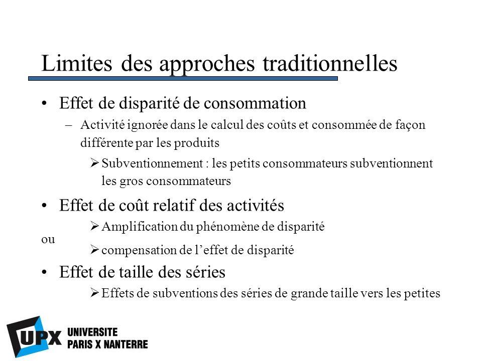 Limites des approches traditionnelles