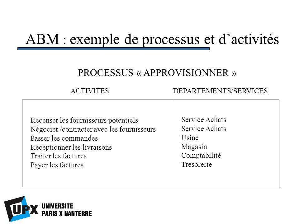 ABM : exemple de processus et d'activités
