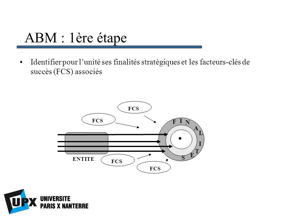 ABM : 1ère étape Identifier pour l'unité ses finalités stratégiques et les facteurs-clés de succès (FCS) associés.
