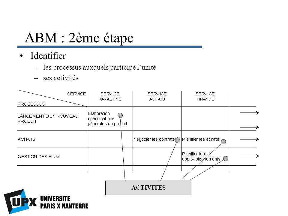 ABM : 2ème étape Identifier les processus auxquels participe l'unité