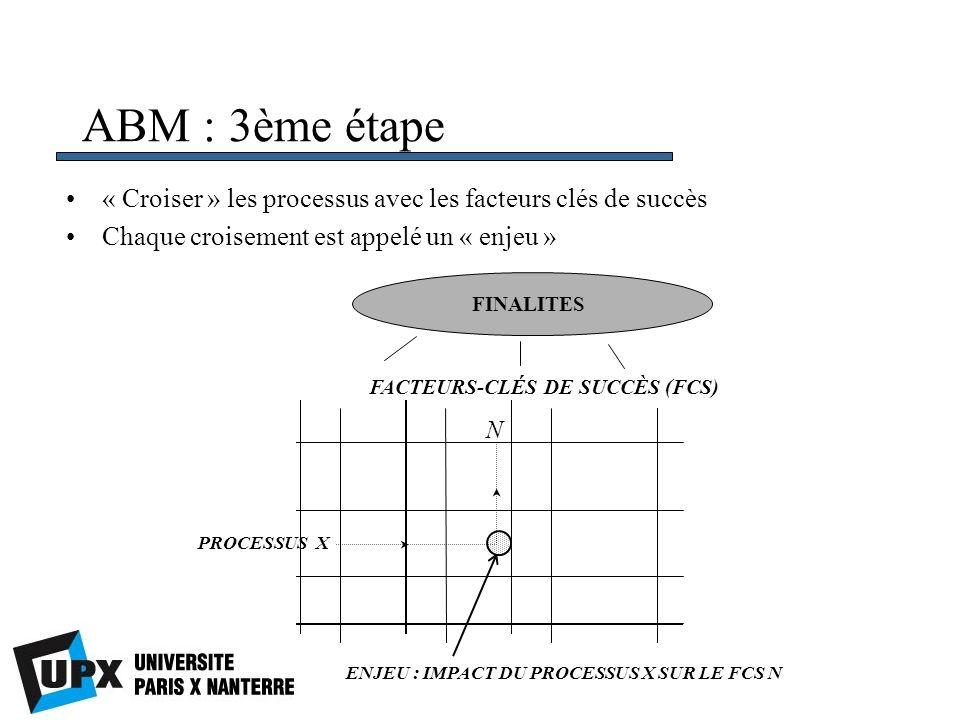 FACTEURS-CLÉS DE SUCCÈS (FCS)