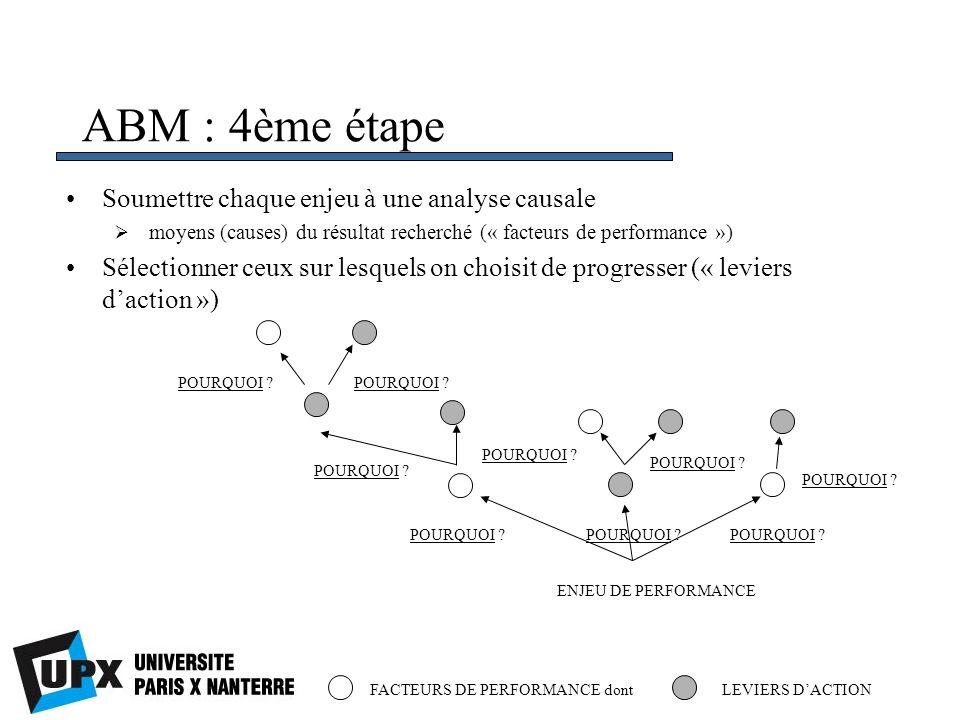ABM : 4ème étape Soumettre chaque enjeu à une analyse causale