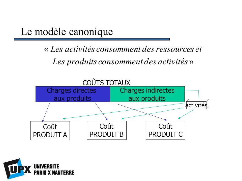 Le modèle canonique « Les activités consomment des ressources et
