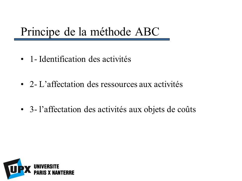 Principe de la méthode ABC