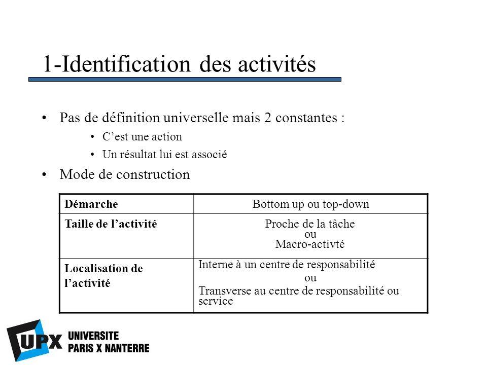 1-Identification des activités