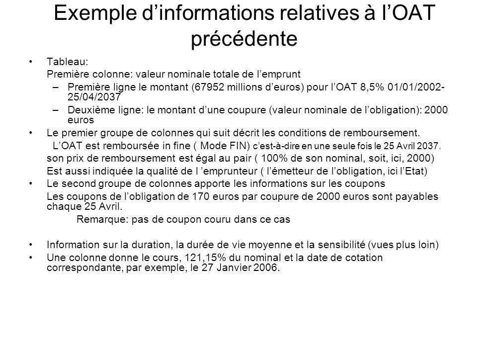 Exemple d'informations relatives à l'OAT précédente
