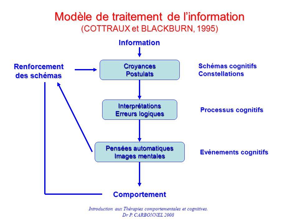 Modèle de traitement de l'information (COTTRAUX et BLACKBURN, 1995)