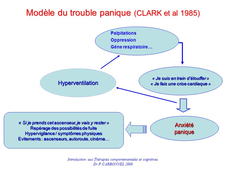 Modèle du trouble panique (CLARK et al 1985)