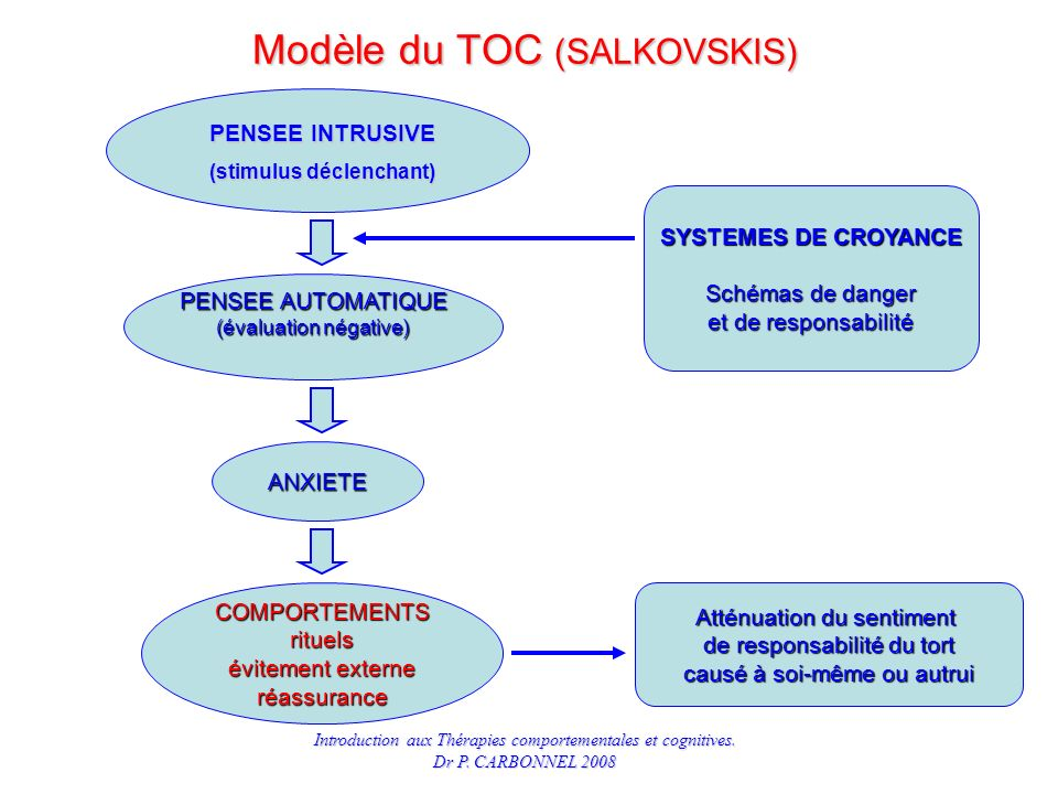 Modèle du TOC (SALKOVSKIS)