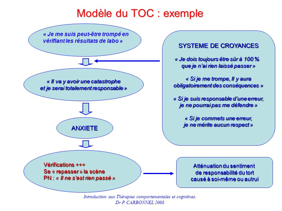 Modèle du TOC : exemple SYSTEME DE CROYANCES ANXIETE