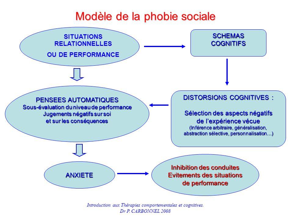 Modèle de la phobie sociale