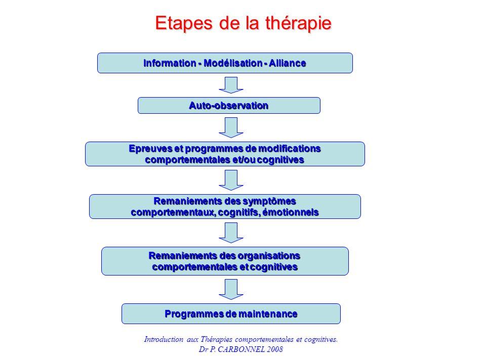 Etapes de la thérapie Information - Modélisation - Alliance