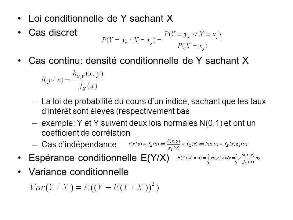 Loi conditionnelle de Y sachant X Cas discret
