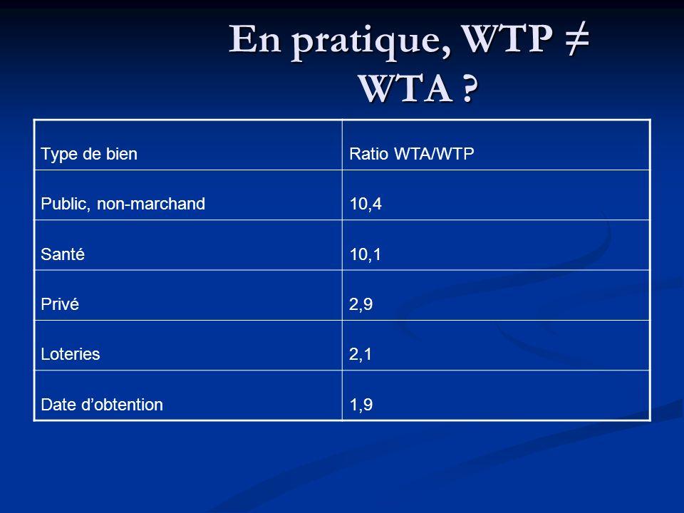En pratique, WTP ≠ WTA Type de bien Ratio WTA/WTP