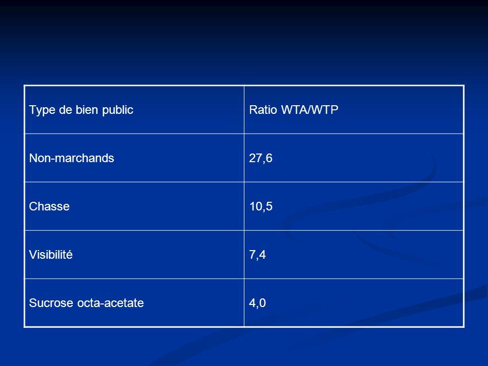 Type de bien public Ratio WTA/WTP. Non-marchands. 27,6. Chasse. 10,5. Visibilité. 7,4. Sucrose octa-acetate.
