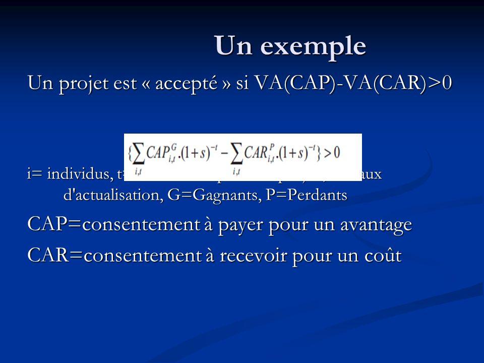 Un exemple Un projet est « accepté » si VA(CAP)-VA(CAR)>0