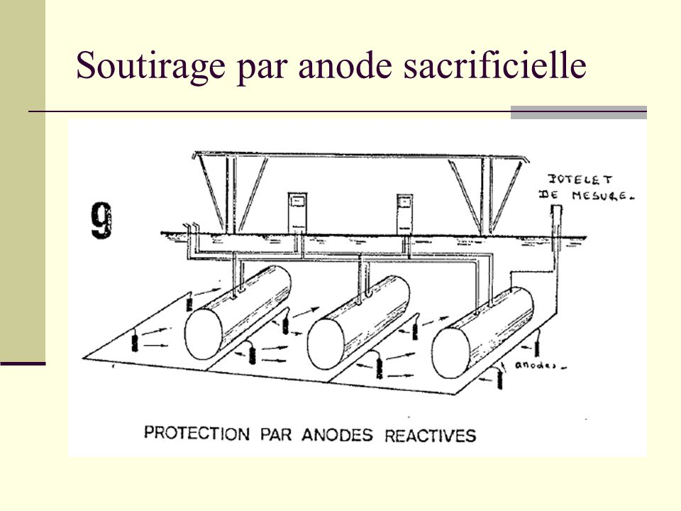 la protection cathodique