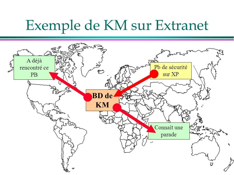Exemple de KM sur Extranet