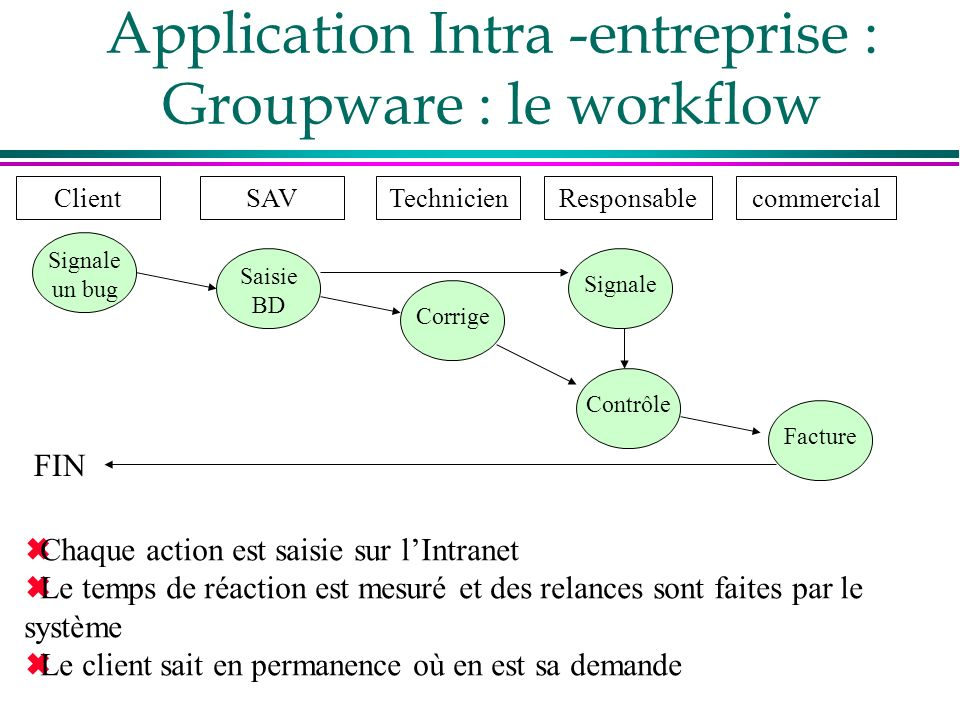 Application Intra -entreprise : Groupware : le workflow