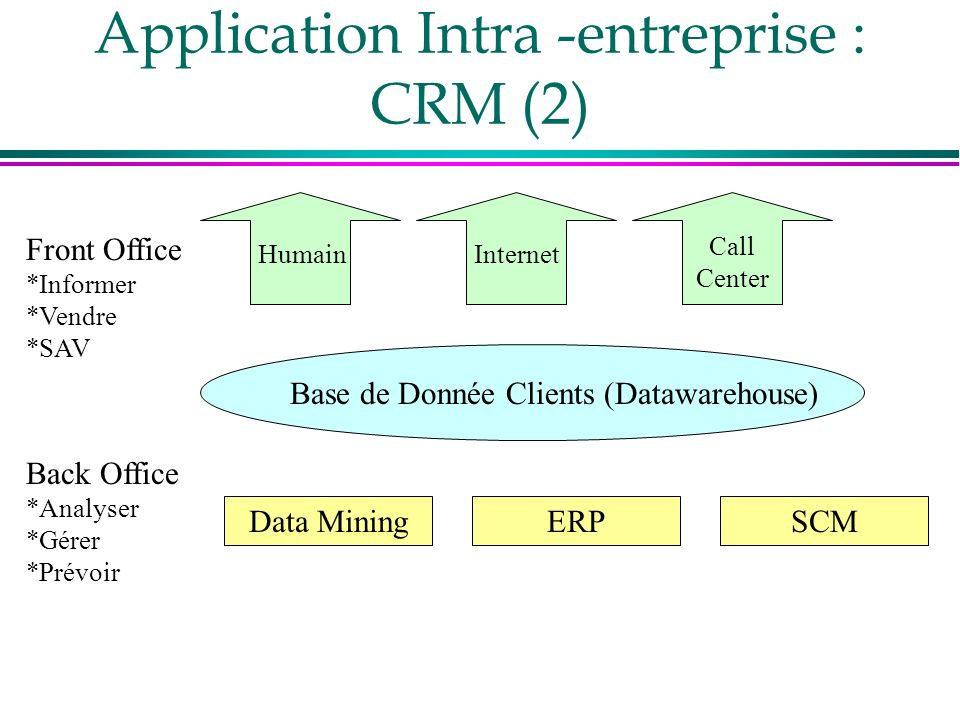 Application Intra -entreprise : CRM (2)
