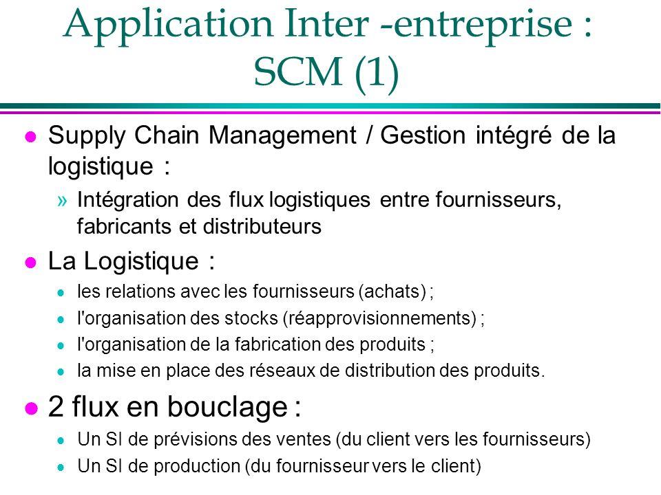 Application Inter -entreprise : SCM (1)