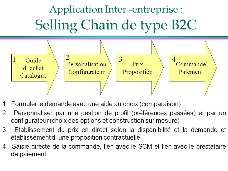 Application Inter -entreprise : Selling Chain de type B2C