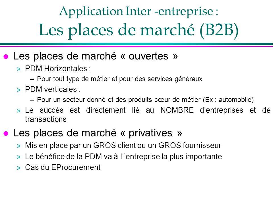 Application Inter -entreprise : Les places de marché (B2B)