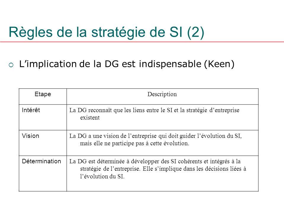 Règles de la stratégie de SI (2)