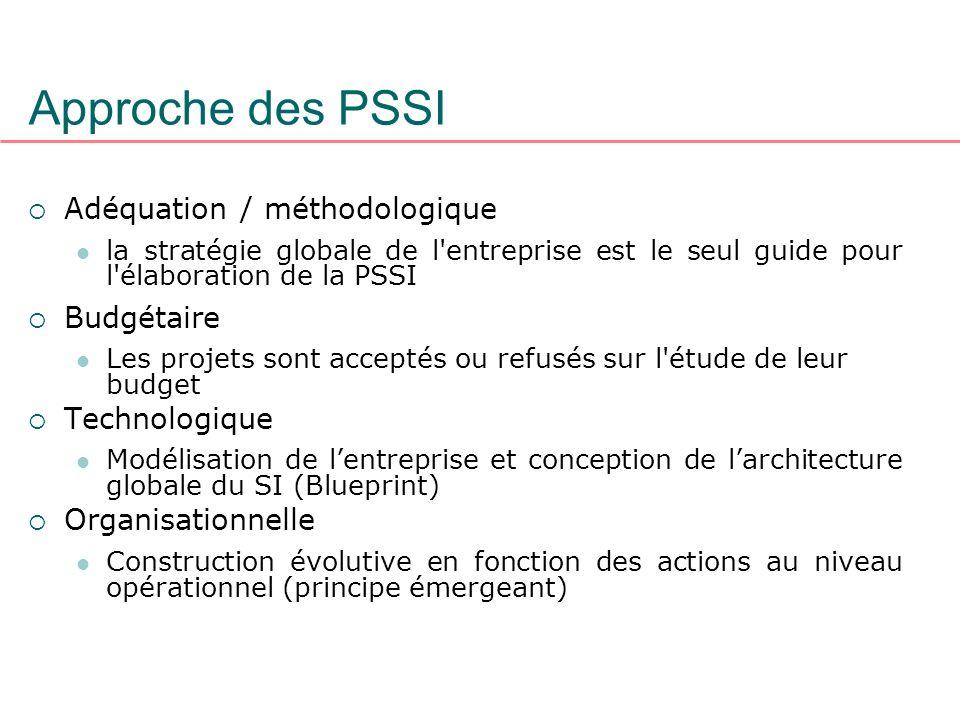 Approche des PSSI Adéquation / méthodologique Budgétaire Technologique