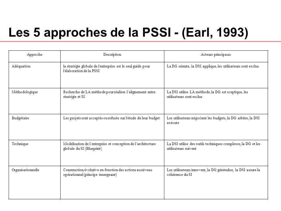Les 5 approches de la PSSI - (Earl, 1993)