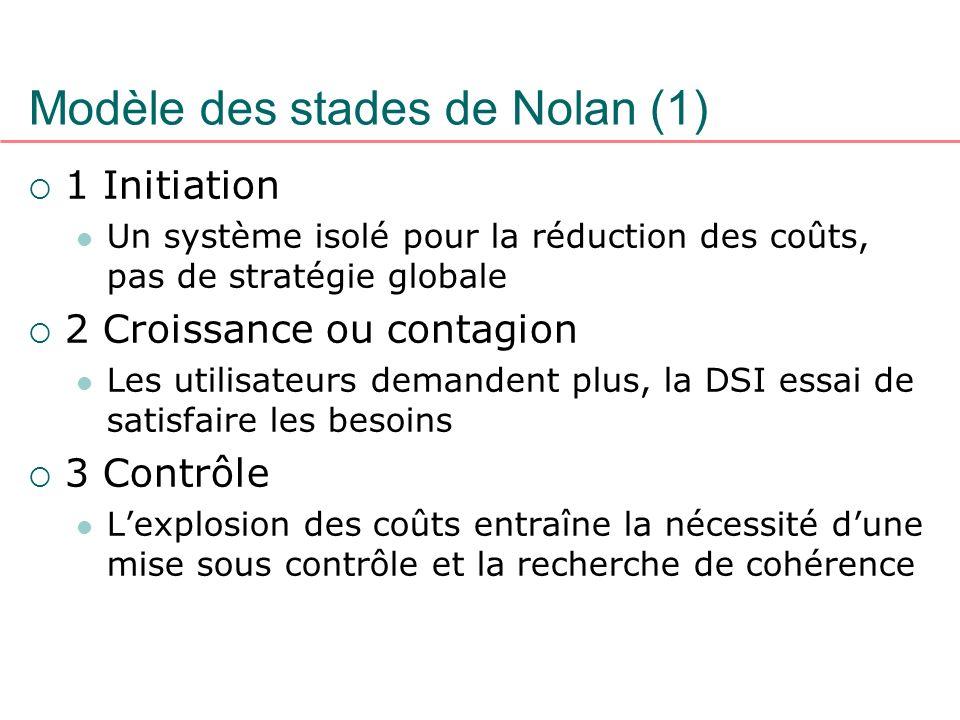 Modèle des stades de Nolan (1)
