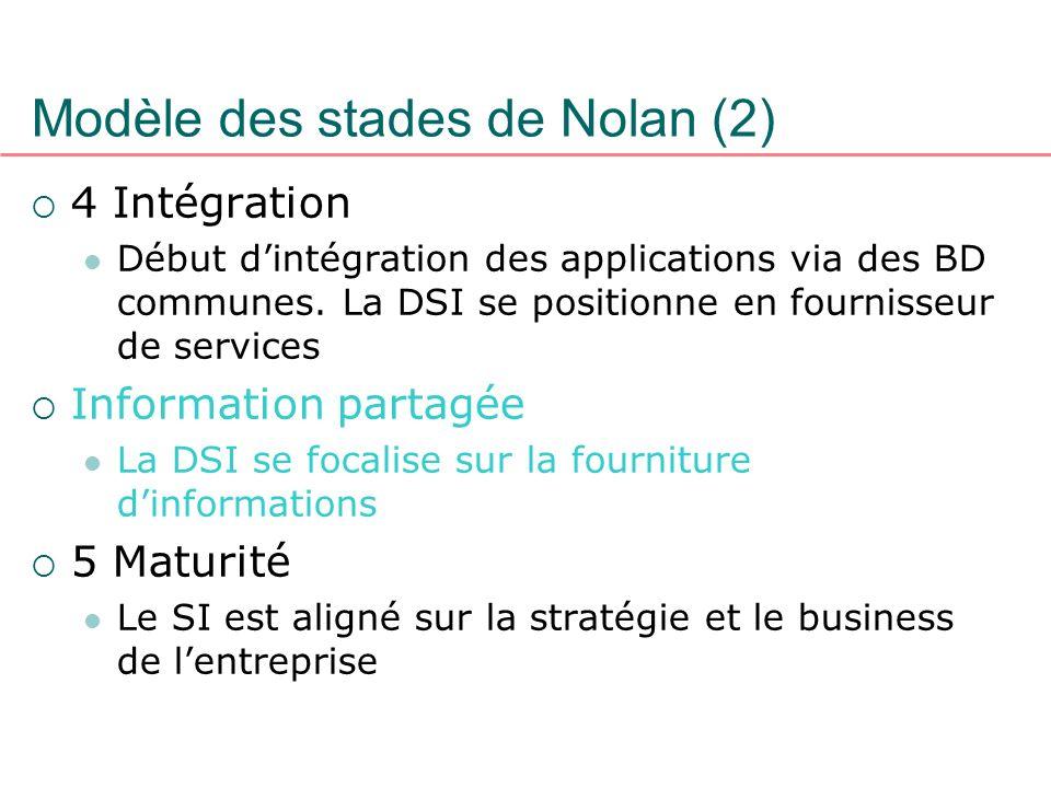 Modèle des stades de Nolan (2)