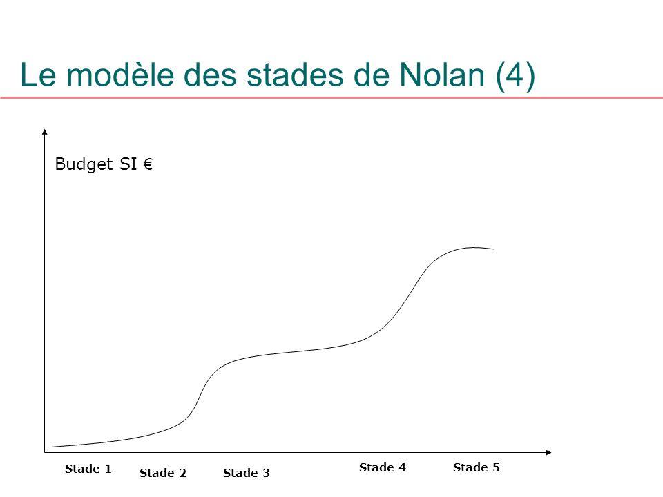 Le modèle des stades de Nolan (4)
