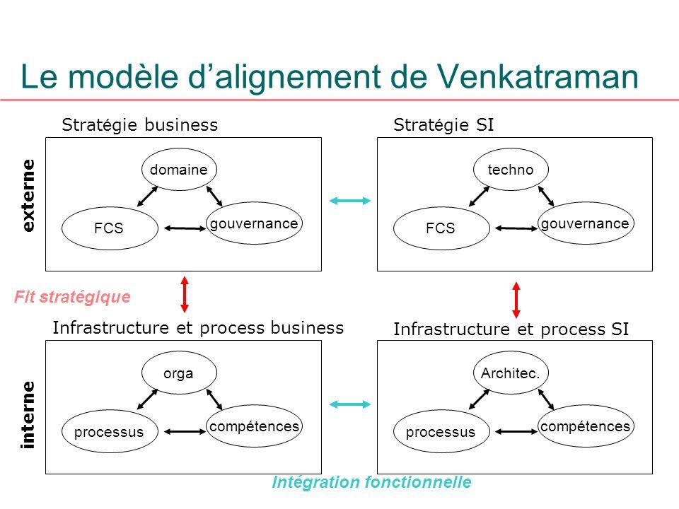 Le modèle d'alignement de Venkatraman
